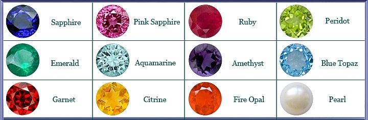 categories learn about gemstones